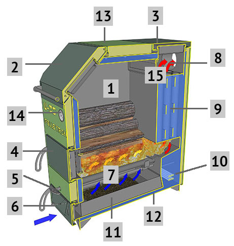 устройство шахтного котла